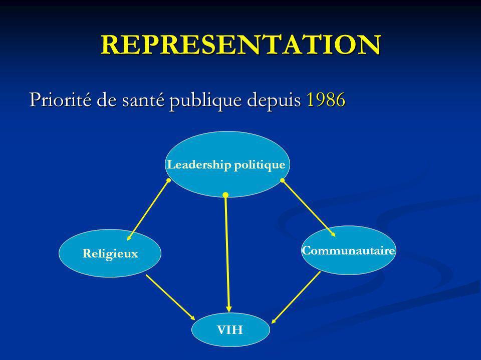 REPRESENTATION Priorité de santé publique depuis 1986 Leadership politique VIH Religieux Communautaire