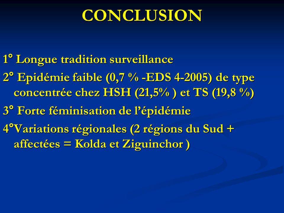 CONCLUSION 1° Longue tradition surveillance 2° Epidémie faible (0,7 % -EDS 4-2005) de type concentrée chez HSH (21,5% ) et TS (19,8 %) 3° Forte fémini