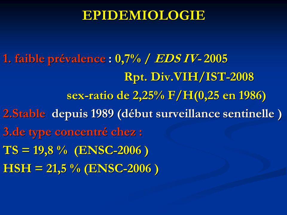 EPIDEMIOLOGIE 1. faible prévalence : 0,7% / EDS IV- 2005 Rpt. Div.VIH/IST-2008 Rpt. Div.VIH/IST-2008 sex-ratio de 2,25% F/H(0,25 en 1986) sex-ratio de