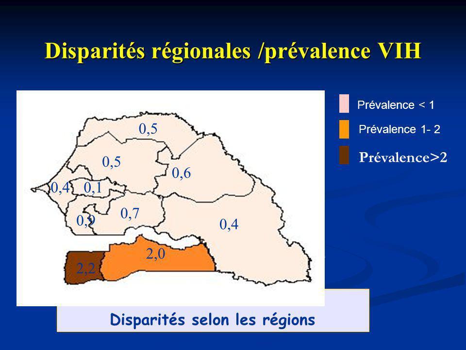 0,7 0,9 0,4 0,9 2,7 3,4 0,5 0,3 0,6 2,2 Disparités régionales /prévalence VIH Disparités régionales /prévalence VIH Disparités selon les régions 0,6 0
