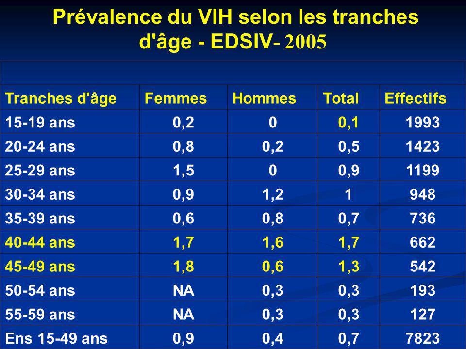 Prévalence du VIH selon les tranches d'âge - EDSIV - 2005 Tranches d'âgeFemmesHommesTotalEffectifs 15-19 ans0,200,11993 20-24 ans0,80,20,51423 25-29 a