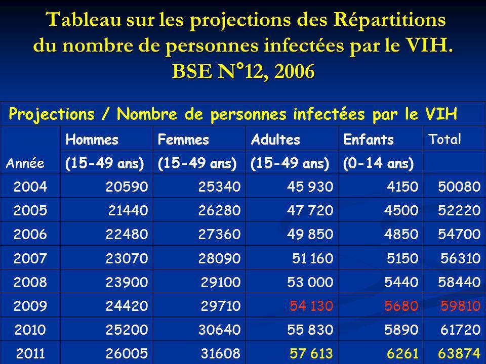 Tableau sur les projections des Répartitions du nombre de personnes infectées par le VIH. BSE N°12, 2006 Tableau sur les projections des Répartitions