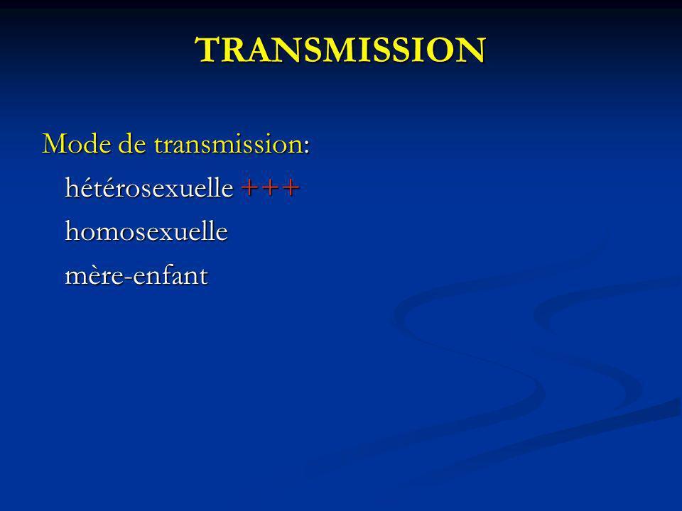 TRANSMISSION Mode de transmission: hétérosexuelle +++ hétérosexuelle +++ homosexuelle homosexuelle mère-enfant mère-enfant