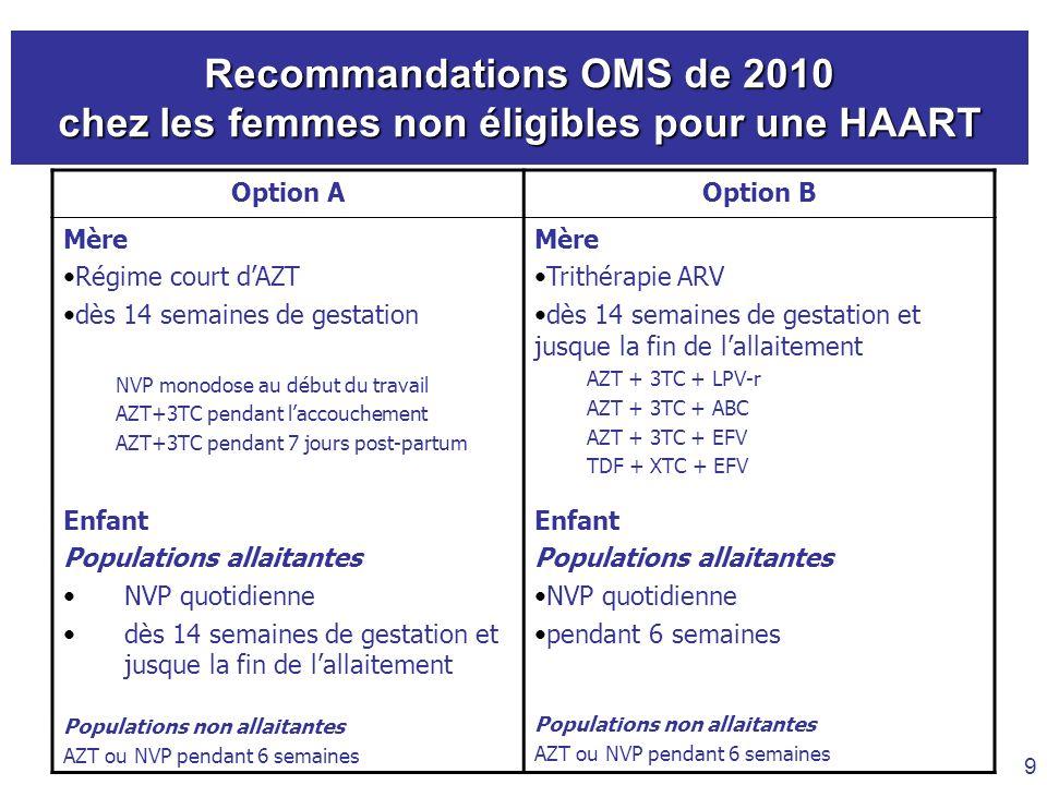 Recommandations OMS de 2010 chez les femmes non éligibles pour une HAART 9 Option AOption B Mère Régime court dAZT dès 14 semaines de gestation NVP mo