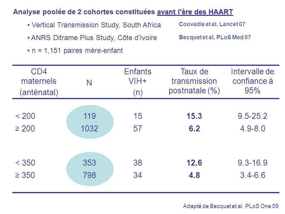 CD4 maternels (anténatal) N Enfants VIH+ (n) Taux de transmission postnatale (%) Intervalle de confiance à 95% < 2001191515.39.5-25.2 2001032576.24.9-