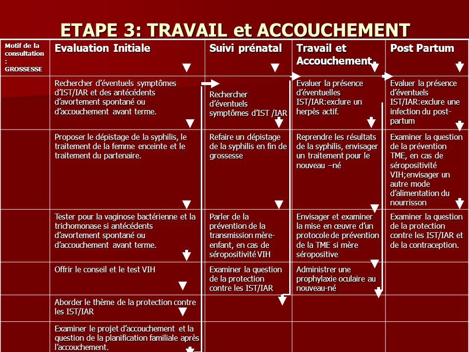 ETAPE 3: TRAVAIL et ACCOUCHEMENT Motif de la consultation : GROSSESSE Evaluation Initiale Suivi prénatal Travail et Accouchement Post Partum Recherche