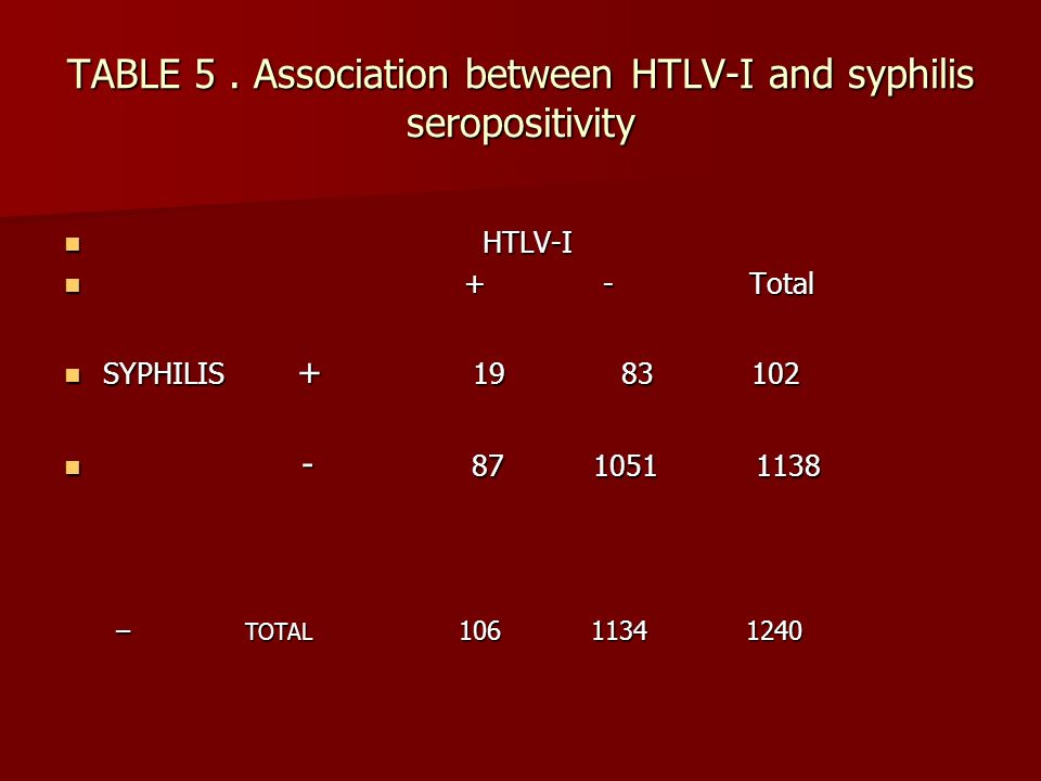 Male to Female Transmission of Human T Cell Lymphotropic Virus Types I and II : Association with Viral load Summary:Risk factors for male-to-female sexual transmission of human T lymphotropic virus types I and II were investigated among HTLV seropositive volunteer blood donors and their long term (> 6 month) sex partners.