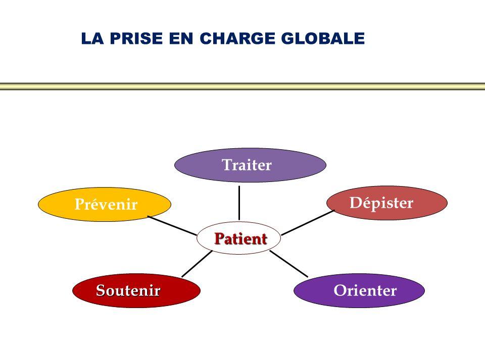 LA PRISE EN CHARGE GLOBALE Prévenir OrienterSoutenir Dépister Traiter Patient
