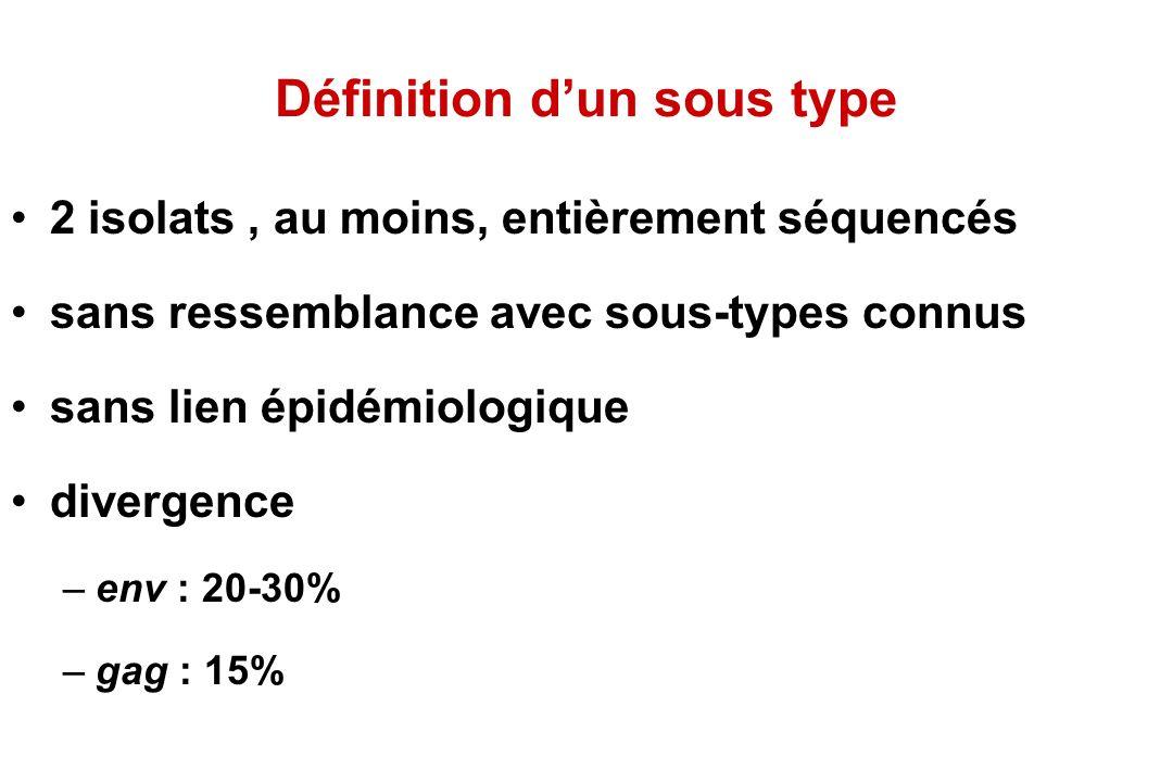Définition dun sous type 2 isolats, au moins, entièrement séquencés sans ressemblance avec sous-types connus sans lien épidémiologique divergence –env : 20-30% –gag : 15%