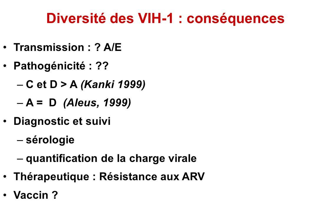 Diversité des VIH-1 : conséquences Transmission : .