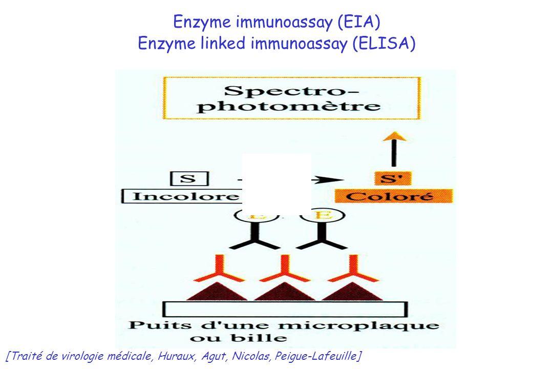 Enzyme immunoassay (EIA) Enzyme linked immunoassay (ELISA) [Traité de virologie médicale, Huraux, Agut, Nicolas, Peigue-Lafeuille]