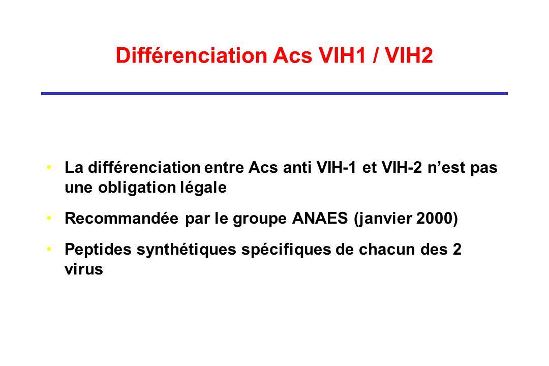 Différenciation Acs VIH1 / VIH2 La différenciation entre Acs anti VIH-1 et VIH-2 nest pas une obligation légale Recommandée par le groupe ANAES (janvier 2000) Peptides synthétiques spécifiques de chacun des 2 virus