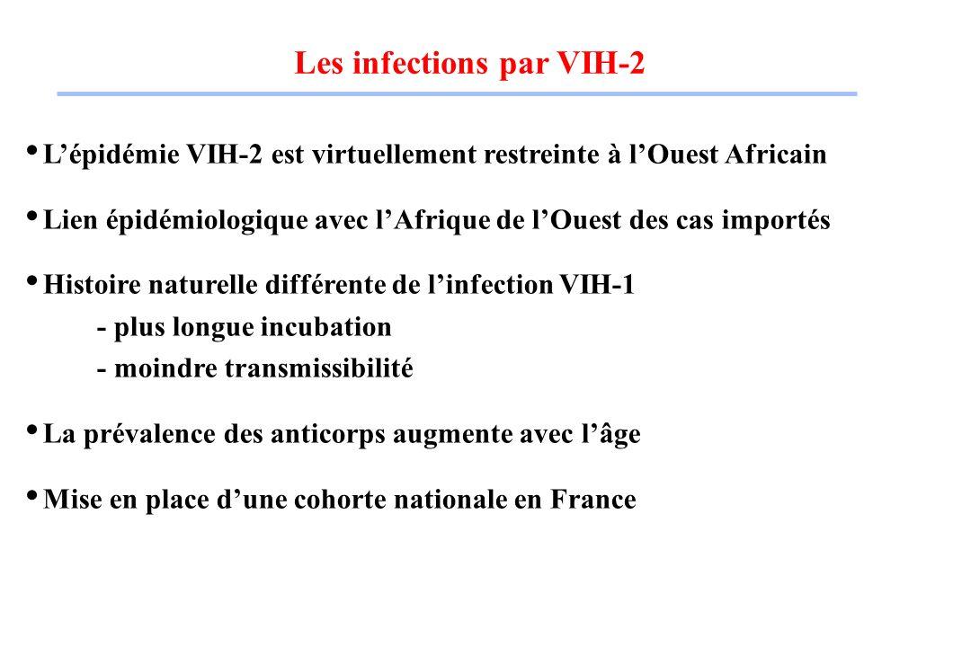Les infections par VIH-2 Lépidémie VIH-2 est virtuellement restreinte à lOuest Africain Lien épidémiologique avec lAfrique de lOuest des cas importés Histoire naturelle différente de linfection VIH-1 - plus longue incubation - moindre transmissibilité La prévalence des anticorps augmente avec lâge Mise en place dune cohorte nationale en France