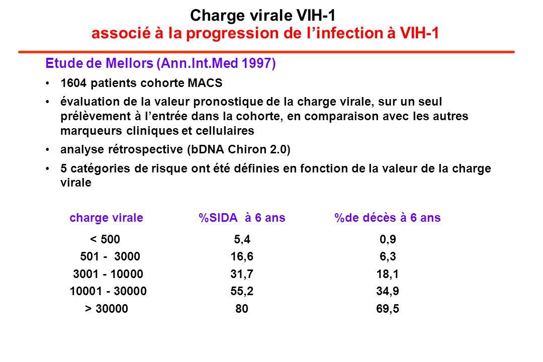 Charge virale VIH-1 associé à la progression de linfection à VIH-1 Etude de Mellors (Ann.Int.Med 1997) 1604 patients cohorte MACS évaluation de la valeur pronostique de la charge virale, sur un seul prélèvement à lentrée dans la cohorte, en comparaison avec les autres marqueurs cliniques et cellulaires analyse rétrospective (bDNA Chiron 2.0) 5 catégories de risque ont été définies en fonction de la valeur de la charge virale charge virale %SIDA à 6 ans %de décès à 6 ans < 5005,40,9 501 - 300016,66,3 3001 - 1000031,718,1 10001 - 3000055,234,9 > 300008069,5