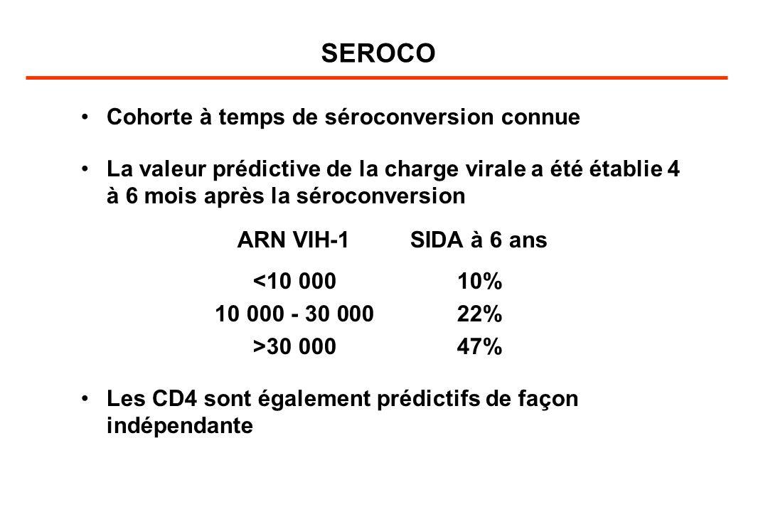 SEROCO Cohorte à temps de séroconversion connue La valeur prédictive de la charge virale a été établie 4 à 6 mois après la séroconversion ARN VIH-1SIDA à 6 ans <10 00010% 10 000 - 30 00022% >30 00047% Les CD4 sont également prédictifs de façon indépendante