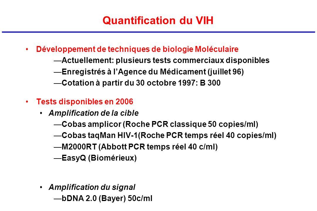 Quantification du VIH Développement de techniques de biologie Moléculaire Actuellement: plusieurs tests commerciaux disponibles Enregistrés à lAgence du Médicament (juillet 96) Cotation à partir du 30 octobre 1997: B 300 Tests disponibles en 2006 Amplification de la cible Cobas amplicor (Roche PCR classique 50 copies/ml) Cobas taqMan HIV-1(Roche PCR temps réel 40 copies/ml) M2000RT (Abbott PCR temps réel 40 c/ml) EasyQ (Biomérieux) Amplification du signal bDNA 2.0 (Bayer) 50c/ml