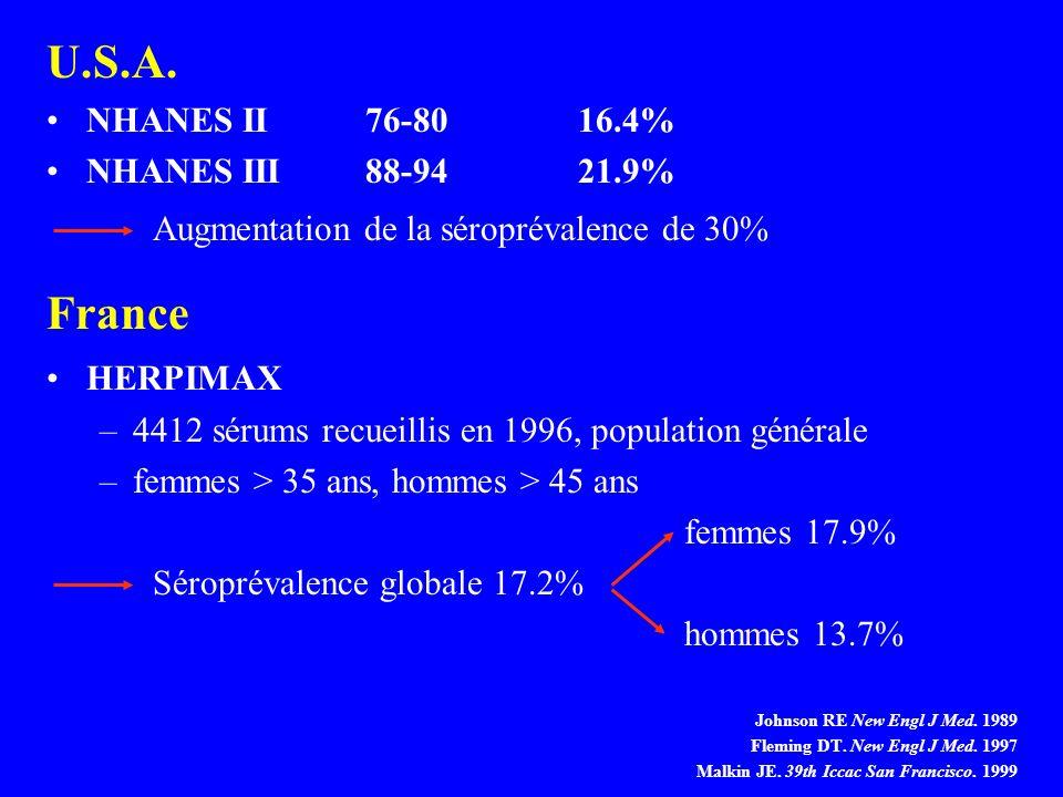 U.S.A. NHANES II76-8016.4% NHANES III88-9421.9% Augmentation de la séroprévalence de 30% France HERPIMAX –4412 sérums recueillis en 1996, population g