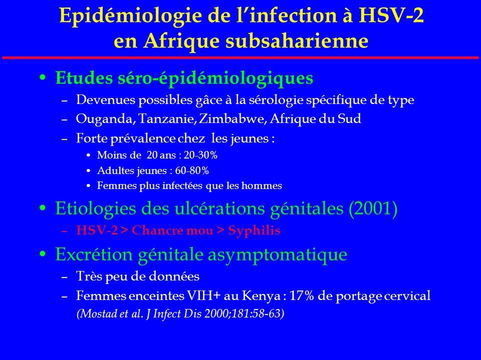 Epidémiologie de linfection à HSV-2 en Afrique subsaharienne Etudes séro-épidémiologiques –Devenues possibles gâce à la sérologie spécifique de type –