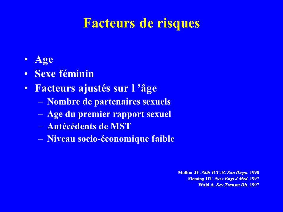 Facteurs de risques Age Sexe féminin Facteurs ajustés sur l âge –Nombre de partenaires sexuels –Age du premier rapport sexuel –Antécédents de MST –Niv
