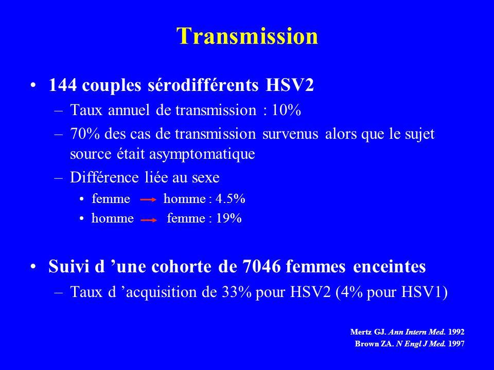Transmission 144 couples sérodifférents HSV2 –Taux annuel de transmission : 10% –70% des cas de transmission survenus alors que le sujet source était