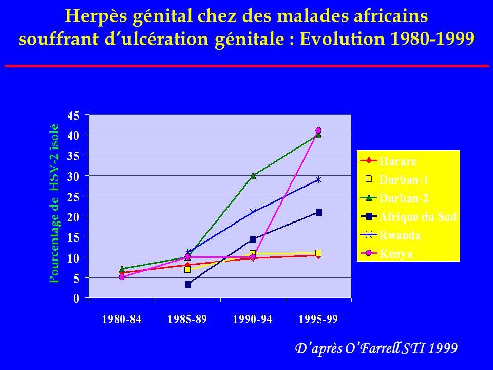 Herpès génital chez des malades africains souffrant dulcération génitale : Evolution 1980-1999 Pourcentage de HSV-2 isolé Daprès OFarrell STI 1999
