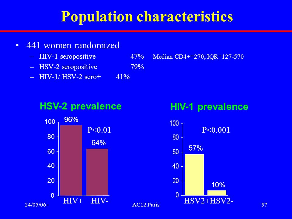 24/05/06 -AC12 Paris57 Population characteristics 441 women randomized –HIV-1 seropositive 47% Median CD4+=270; IQR=127-570 –HSV-2 seropositive 79% –H