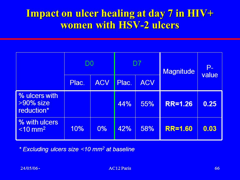 24/05/06 -AC12 Paris66 Impact on ulcer healing at day 7 in HIV+ women with HSV-2 ulcers 0.03RR=1.6058%42%0%10% % with ulcers <10 mm 2 0.25 P- value RR