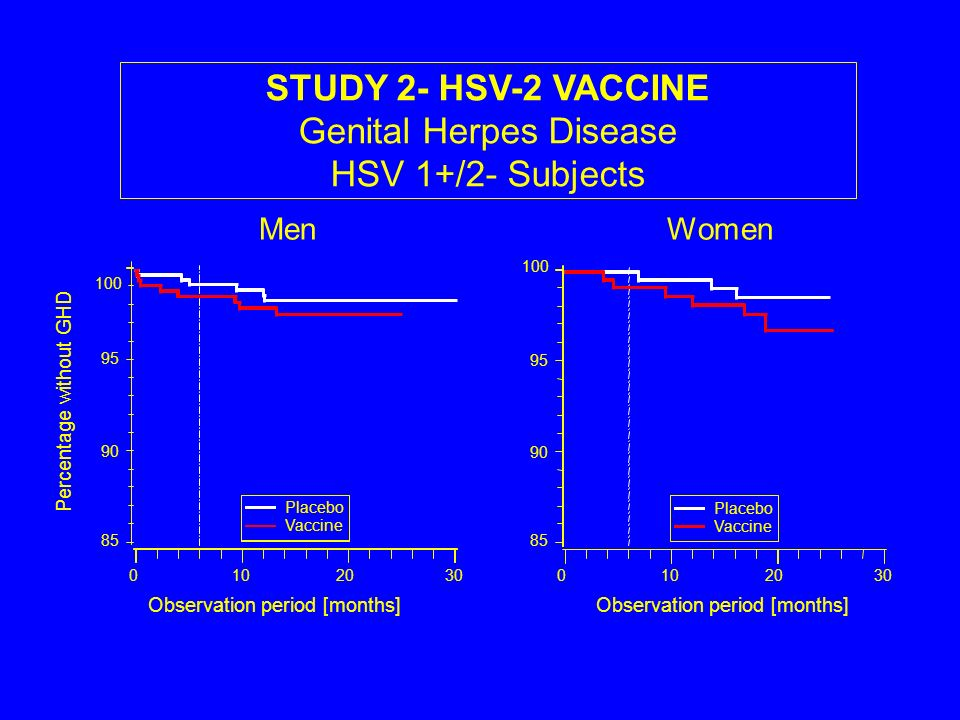 STUDY 2- HSV-2 VACCINE Genital Herpes Disease HSV 1+/2- Subjects Observation period [months] Percentage without GHD MenWomen 100