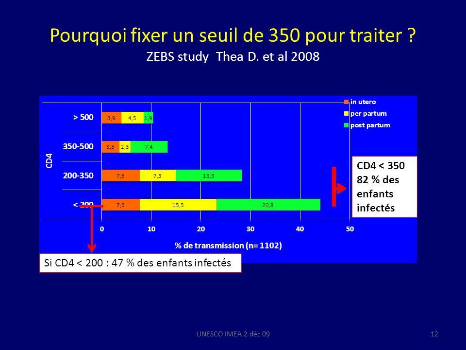 Pourquoi fixer un seuil de 350 pour traiter ? ZEBS study Thea D. et al 2008 UNESCO IMEA 2 déc 0912 % de transmission (n= 1102) Si CD4 < 200 : 47 % des
