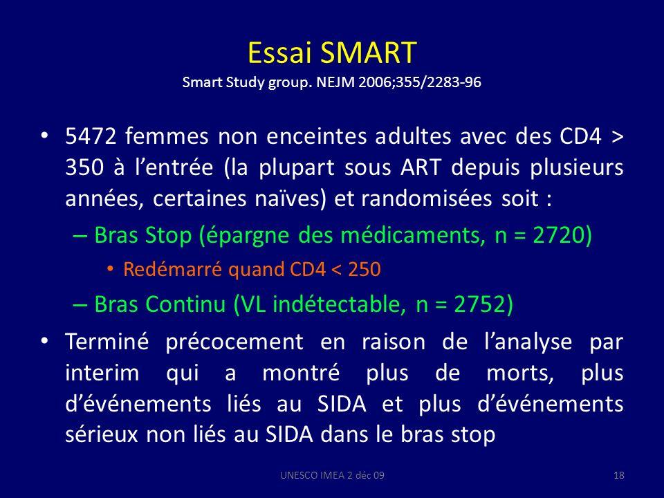Essai SMART Smart Study group. NEJM 2006;355/2283-96 5472 femmes non enceintes adultes avec des CD4 > 350 à lentrée (la plupart sous ART depuis plusie