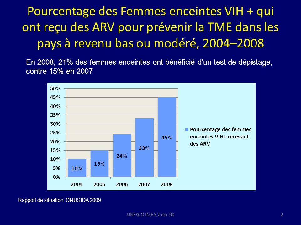 Pourcentage des Femmes enceintes VIH + qui ont reçu des ARV pour prévenir la TME dans les pays à revenu bas ou modéré, 2004–2008 UNESCO IMEA 2 déc 092