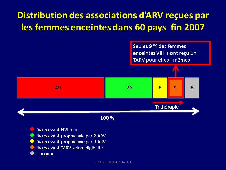 Mma Bana study : un essai randomisé comparant lefficacité de différentes HAART sur la suppression virologique et la TME au Botswana BrasVL < 400 copies /mlpTME (%) N = 560 femmesNaissance (%) Allaitement (%) A (AZT + 3TC + ABC) Début : 24 – 36 sem 96920,182 (3 in utero et 1 allaitement) B (AZT + 3TC + LPV/r) Début : 24 – 36 sem 93 0,98< 1 (1 in utero) Observationnelle (AZT + 3TC + LPV/r) Début : 18 – 34 sem 9495< 1 ( 1 in utero) UNESCO IMEA 2 déc 0914 R.