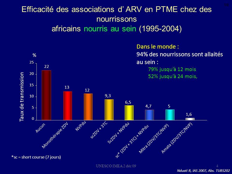 UNESCO IMEA 2 déc 094 Efficacité des associations d ARV en PTME chez des nourrissons africains nourris au sein (1995-2004) Nduati R, IAS 2007, Abs. TU