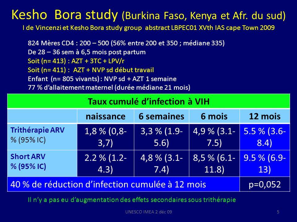 Transmission mère enfant* à 6 semaines selon la prophylaxie ou le traitement ARV Botswana national data oct 2006- nov 2007 Tlale J et al.