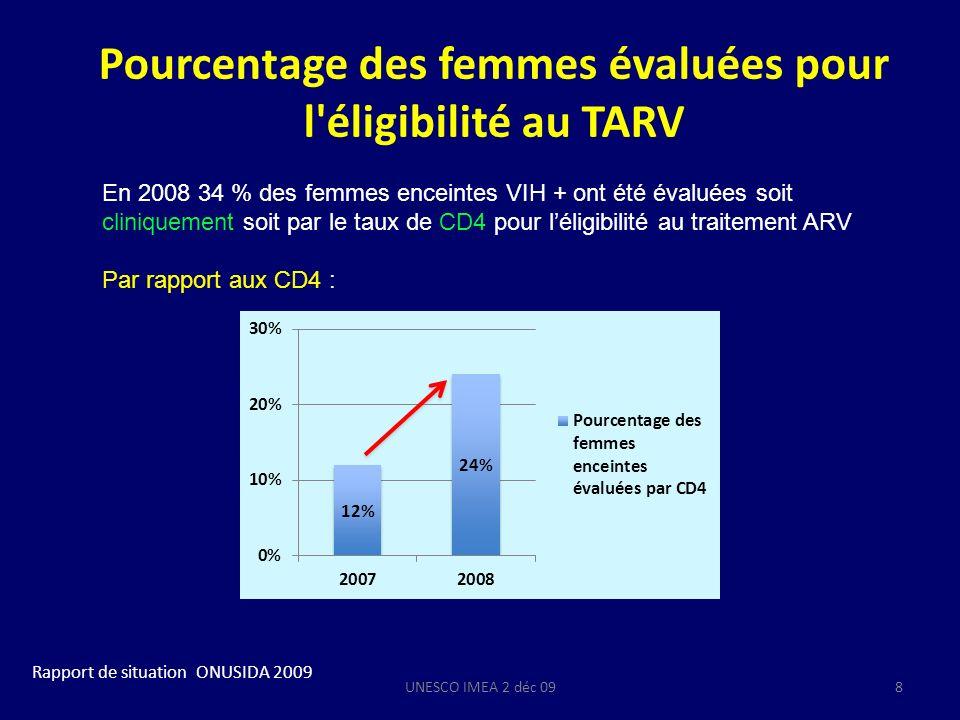Indications de la mise sous TARV chez les femmes enceintes (OMS 2009) Stade OMSCD4 non disponibles CD4 disponibles 1Prophylaxie ARVTraitement ARV CD4 < 350 2Prophylaxie ARV 3Traitement ARVTraitement ARV quel que soit le taux de CD4 4Traitement ARV UNESCO IMEA 2 déc 099