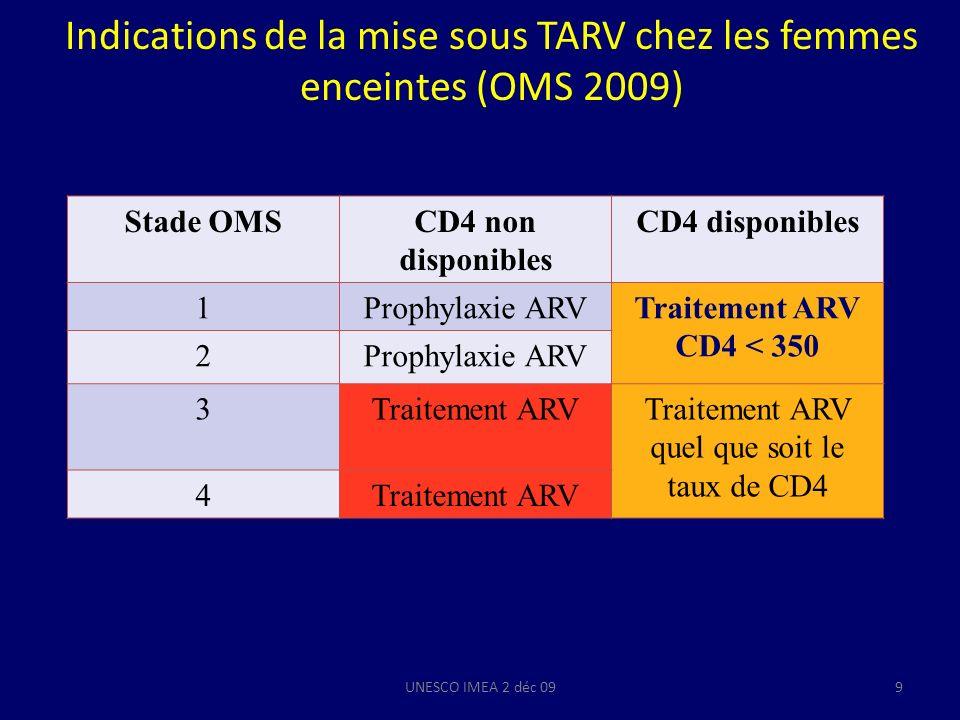 Rapport Yéni 2008 Stade clinique ou CD4recommandations Patients symptomatiques CDC classe C ou B Débuter le TARV Patients asymptomatiques avec CD4 < 350 /mm3 Débuter le TARV Patients asymptomatiques avec CD4 > 350 / mm3 Envisager TARV si CV > 100.000 copies Baisse rapide des CD4 % des CD4 < 15 % Coinfection VHB ou VHC Néphropathie liée au VIH > 50 ans et /ou ayant des risques cardio vasculaires UNESCO IMEA 2 déc 0910
