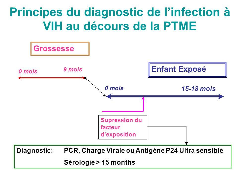 Principes du diagnostic de linfection à VIH au décours de la PTME Grossesse Enfant Exposé Supression du facteur dexposition 0 mois 9 mois 0 mois 15-18 mois Diagnostic: PCR, Charge Virale ou Antigène P24 Ultra sensible Sérologie > 15 months