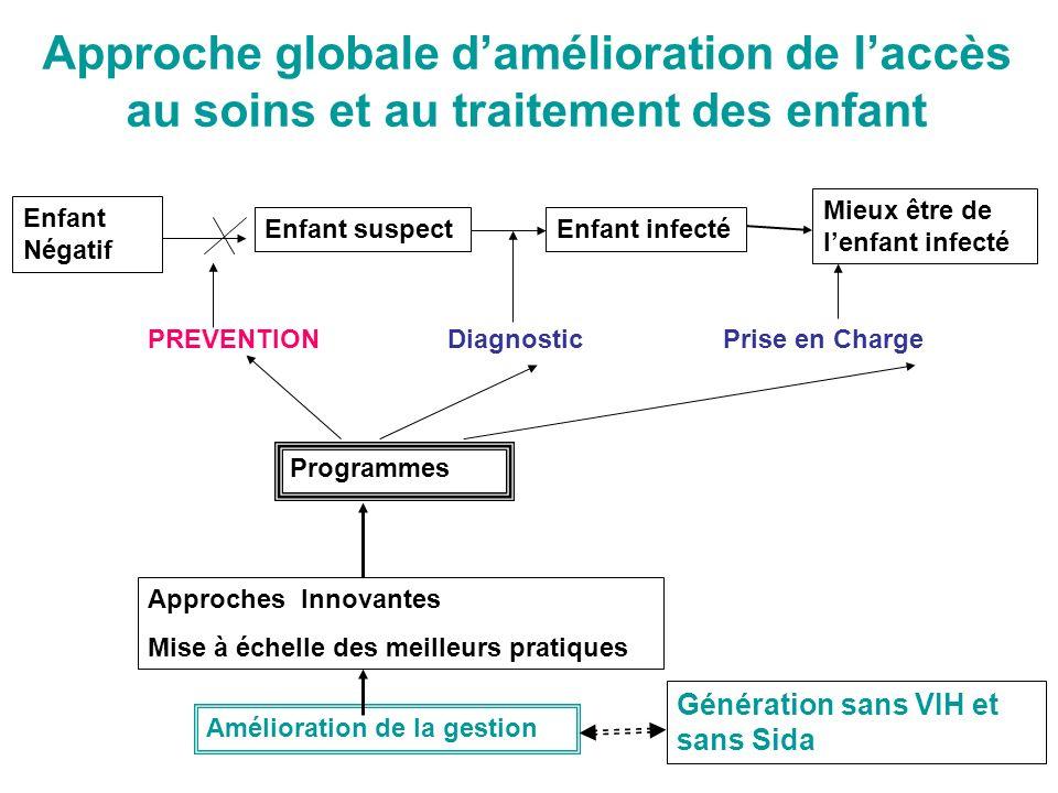 Recommandation oms 2008 pour le diagnostic précoce OMS Avril 2008: (4 recommandations) « On ne doit plus ignorer le statut dexposition de lenfant » (Courpotin C) Lenjeu est grand!.