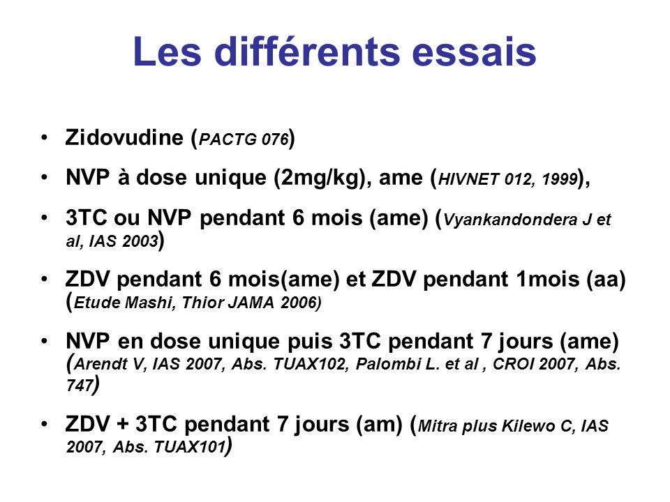 Les différents essais Zidovudine ( PACTG 076 ) NVP à dose unique (2mg/kg), ame ( HIVNET 012, 1999 ), 3TC ou NVP pendant 6 mois (ame) ( Vyankandondera J et al, IAS 2003 ) ZDV pendant 6 mois(ame) et ZDV pendant 1mois (aa) ( Etude Mashi, Thior JAMA 2006) NVP en dose unique puis 3TC pendant 7 jours (ame) ( Arendt V, IAS 2007, Abs.