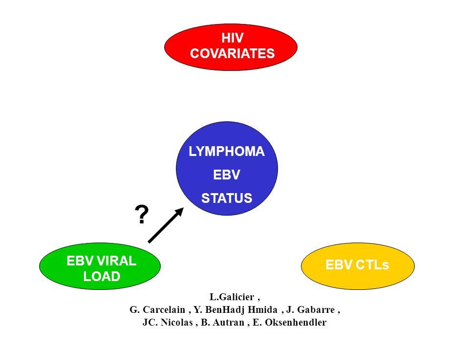 LYMPHOMA EBV STATUS HIV COVARIATES EBV CTLs L.Galicier, G. Carcelain, Y. BenHadj Hmida, J. Gabarre, JC. Nicolas, B. Autran, E. Oksenhendler EBV VIRAL