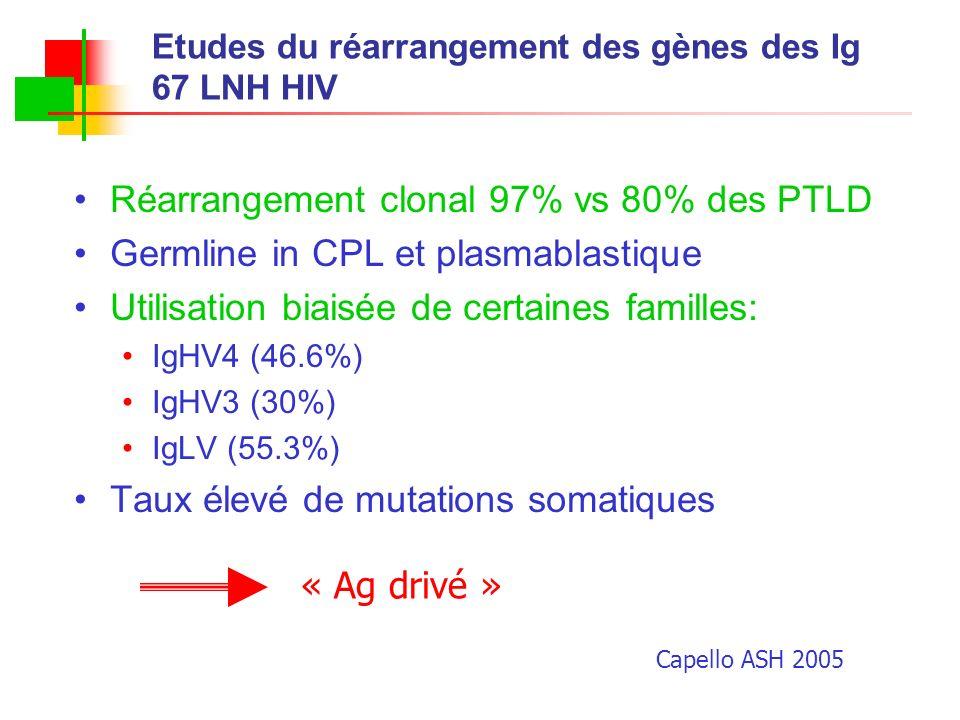 Etudes du réarrangement des gènes des Ig 67 LNH HIV Réarrangement clonal 97% vs 80% des PTLD Germline in CPL et plasmablastique Utilisation biaisée de
