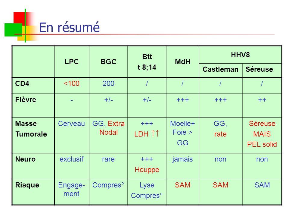 En résumé LPCBGC Btt t 8;14 MdH HHV8 CastlemanSéreuse CD4<100200//// Fièvre-+/- +++ ++ Masse Tumorale CerveauGG, Extra Nodal +++ LDH Moelle+ Foie > GG