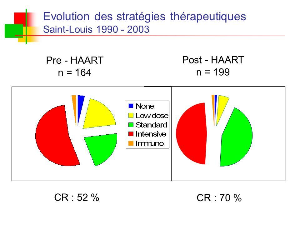 CR : 52 % CR : 70 % Pre - HAART n = 164 Post - HAART n = 199 Evolution des stratégies thérapeutiques Saint-Louis 1990 - 2003