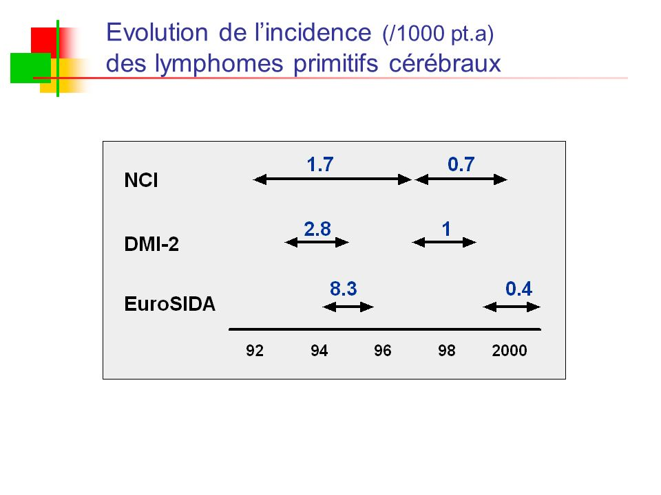 Evolution de lincidence (/1000 pt.a) des lymphomes primitifs cérébraux