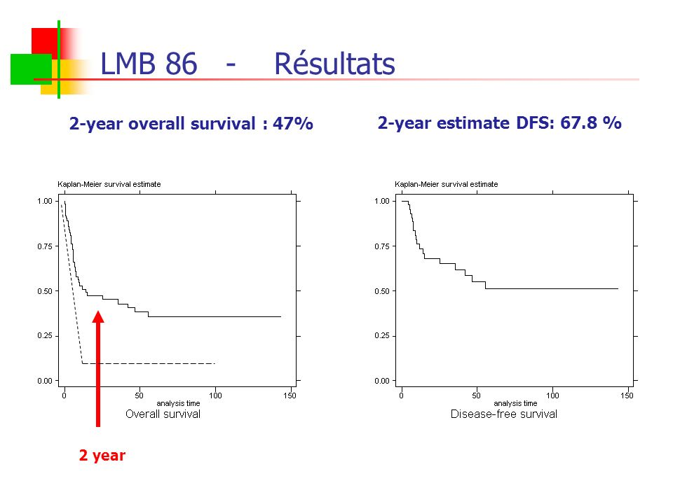 LMB 86- Résultats 2-year estimate DFS: 67.8 % 2-year overall survival : 47% 2 year