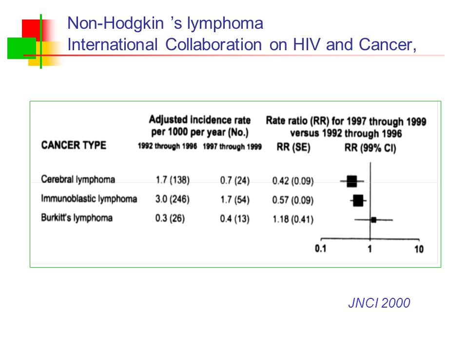 Non-Hodgkin s lymphoma International Collaboration on HIV and Cancer, JNCI 2000