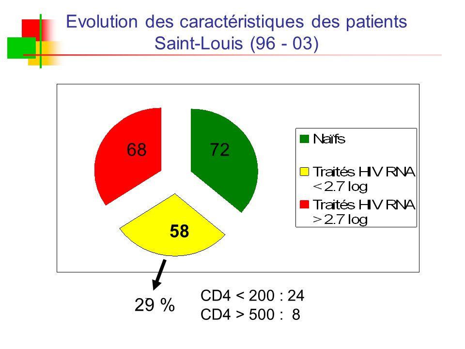 Evolution des caractéristiques des patients Saint-Louis (96 - 03) 58 29 29 % CD4 < 200 : 24 CD4 > 500 : 8 7268 58
