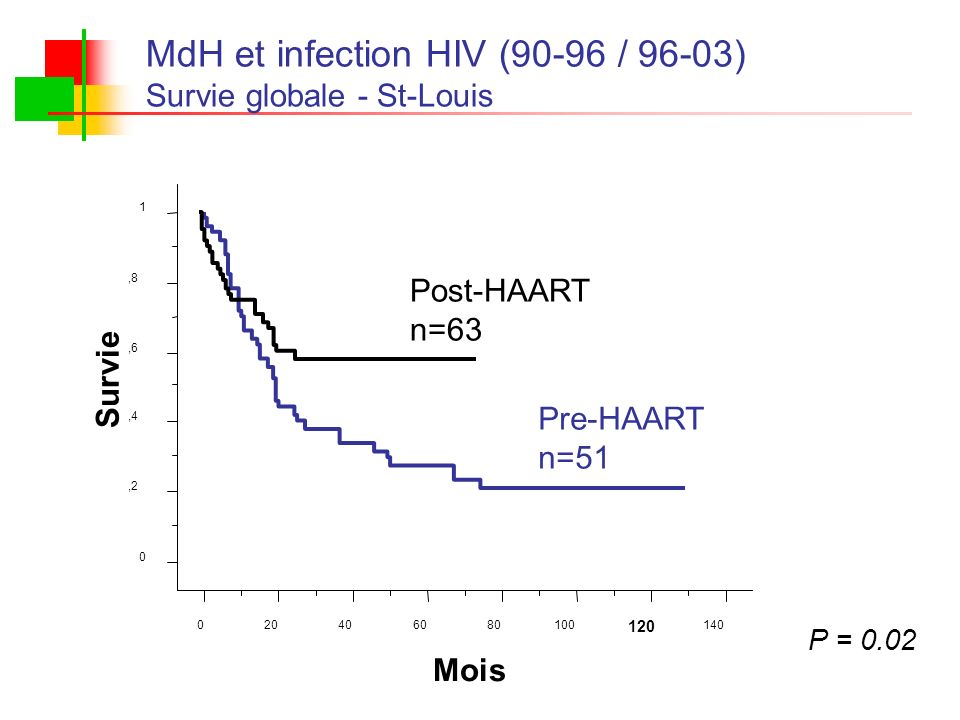 P = 0.02 MdH et infection HIV (90-96 / 96-03) Survie globale - St-Louis 0,2,4,6,8 1 Survie 020406080100 120 140 Mois Post-HAART n=63 Pre-HAART n=51