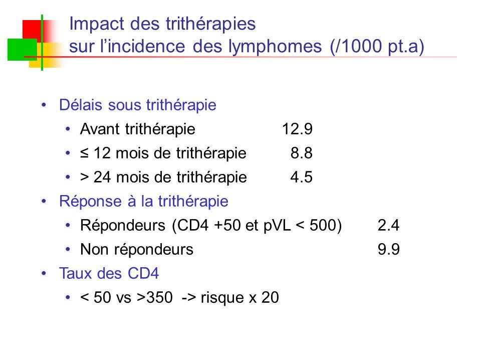Impact des trithérapies sur lincidence des lymphomes (/1000 pt.a) Délais sous trithérapie Avant trithérapie12.9 12 mois de trithérapie 8.8 > 24 mois d