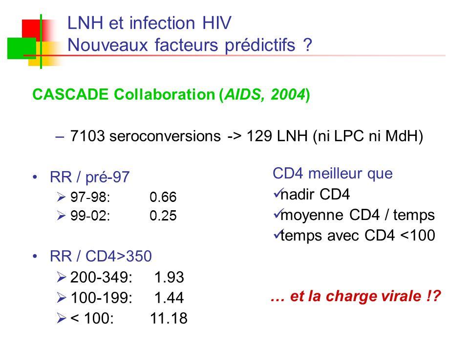 LNH et infection HIV Nouveaux facteurs prédictifs ? CASCADE Collaboration (AIDS, 2004) –7103 seroconversions -> 129 LNH (ni LPC ni MdH) RR / pré-97 97